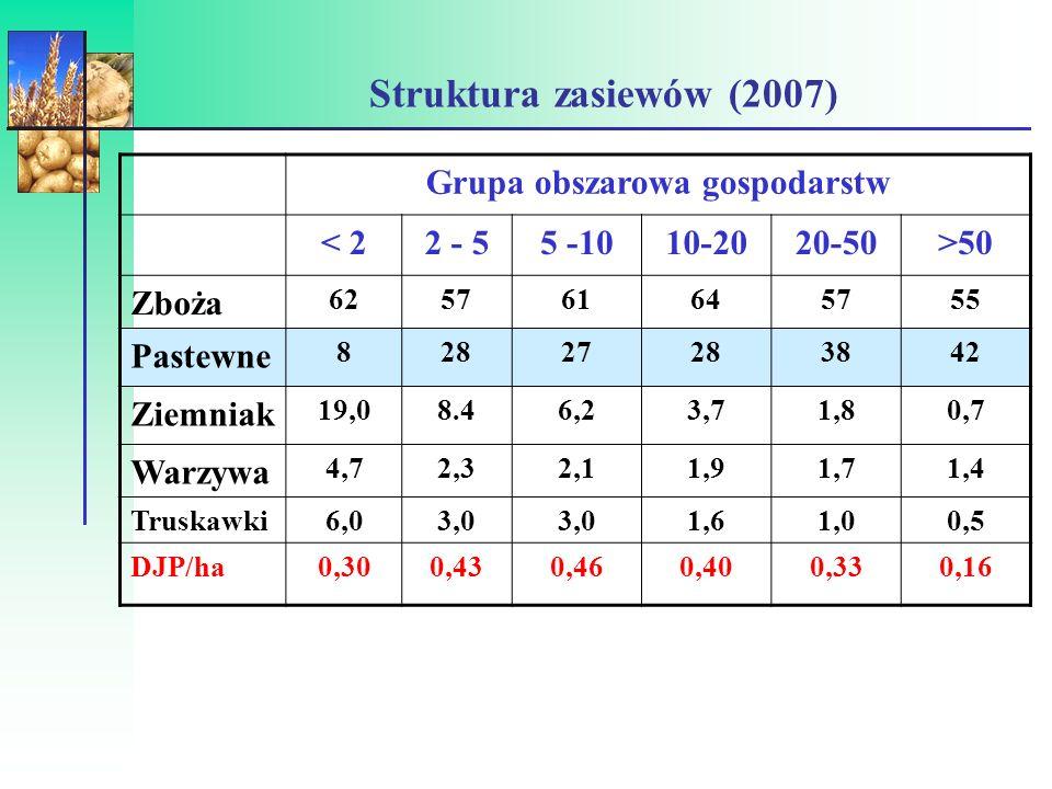 Udział sadów (% UR) w gospodarstwach EKO posiadających certyfikat (2007)