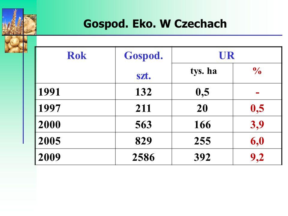 Rolnictwo ekologiczne w Czechach Struktura gospodarstw (2007) Powierzch.