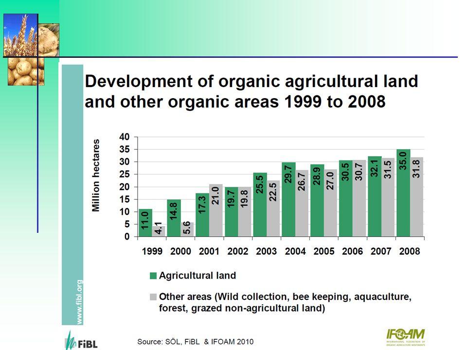 Użytki rolne w gospodarstwach ekologicznych w 2008 r.