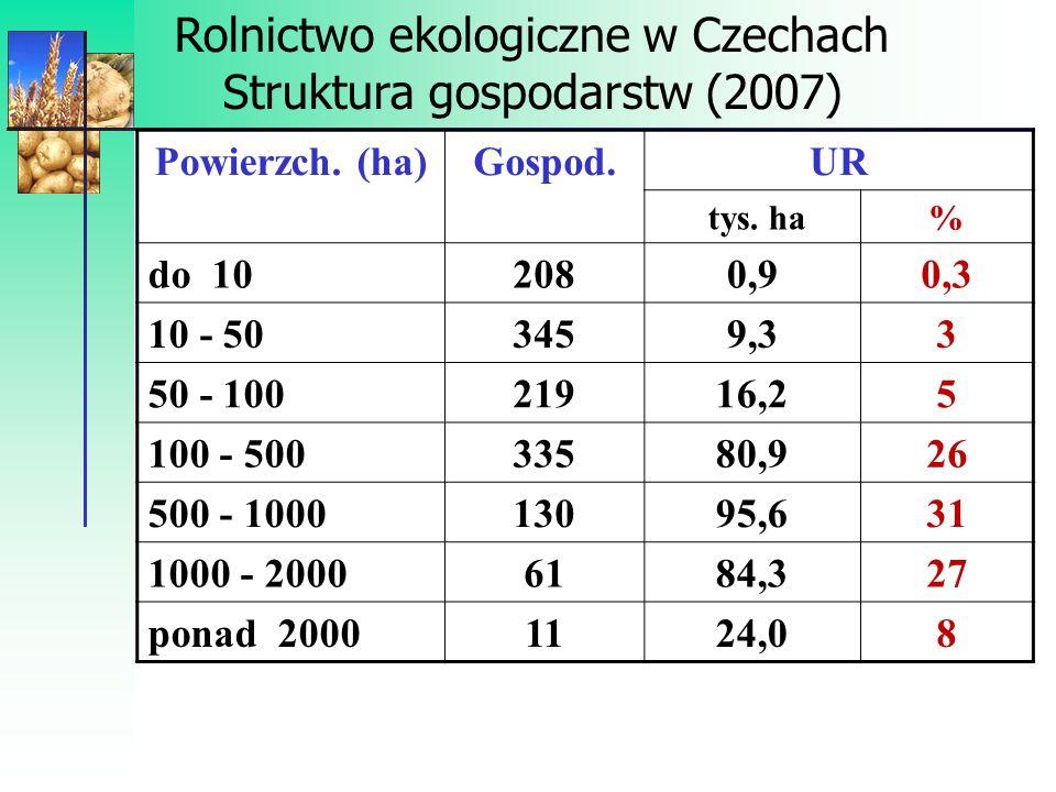 Rolnictwo ekologiczne w Czechach Użyt.gruntów i pogłowie zwierząt Wyszcz.