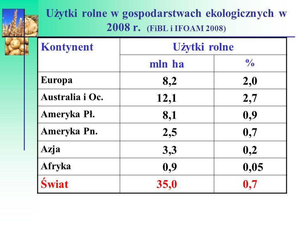 Struktura użytkowania gruntów w rolnictwie ekologicznym (FiBL i IFOAM 2008) KontynentGOTUZ Plantacjet rwałe Pozostałe Europa 4143115 Australia i Oc.