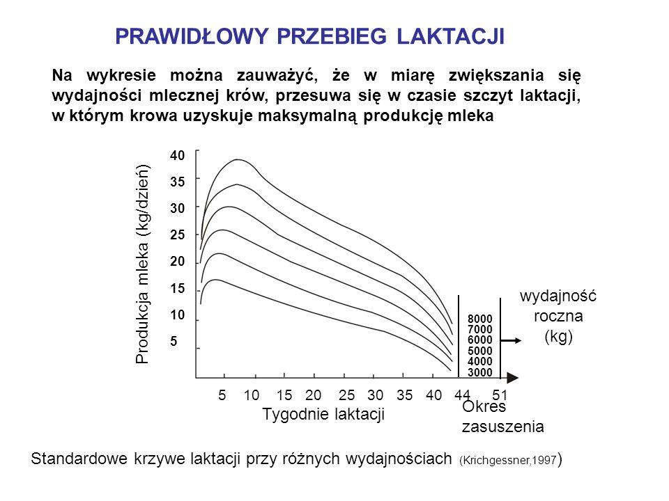 PRAWIDŁOWY PRZEBIEG LAKTACJI Na wykresie można zauważyć, że w miarę zwiększania się wydajności mlecznej krów, przesuwa się w czasie szczyt laktacji, w którym krowa uzyskuje maksymalną produkcję mleka Standardowe krzywe laktacji przy różnych wydajnościach (Krichgessner,1997 ) 5 10 15 20 25 30 35 40 44 51 8000 7000 6000 5000 4000 3000 wydajność roczna (kg) Okres zasuszenia Tygodnie laktacji Produkcja mleka (kg/dzień) 40 35 30 25 20 15 10 5