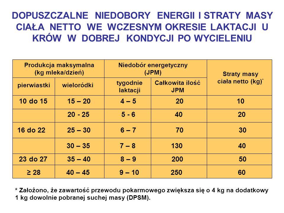 DOPUSZCZALNE NIEDOBORY ENERGII I STRATY MASY CIAŁA NETTO WE WCZESNYM OKRESIE LAKTACJI U KRÓW W DOBREJ KONDYCJI PO WYCIELENIU Produkcja maksymalna (kg mleka/dzień) Niedobór energetyczny (JPM) Straty masy ciała netto (kg) * pierwiastkiwieloródki tygodnie laktacji Całkowita ilość JPM 10 do 15 15 – 20 4 – 5 20 10 20 - 25 5 - 6 40 20 16 do 22 25 – 30 6 – 7 70 30 30 – 35 7 – 8 130 40 23 do 27 35 – 40 8 – 9 200 50 28 40 – 45 9 – 10 250 60 * Założono, że zawartość przewodu pokarmowego zwiększa się o 4 kg na dodatkowy 1 kg dowolnie pobranej suchej masy (DPSM).