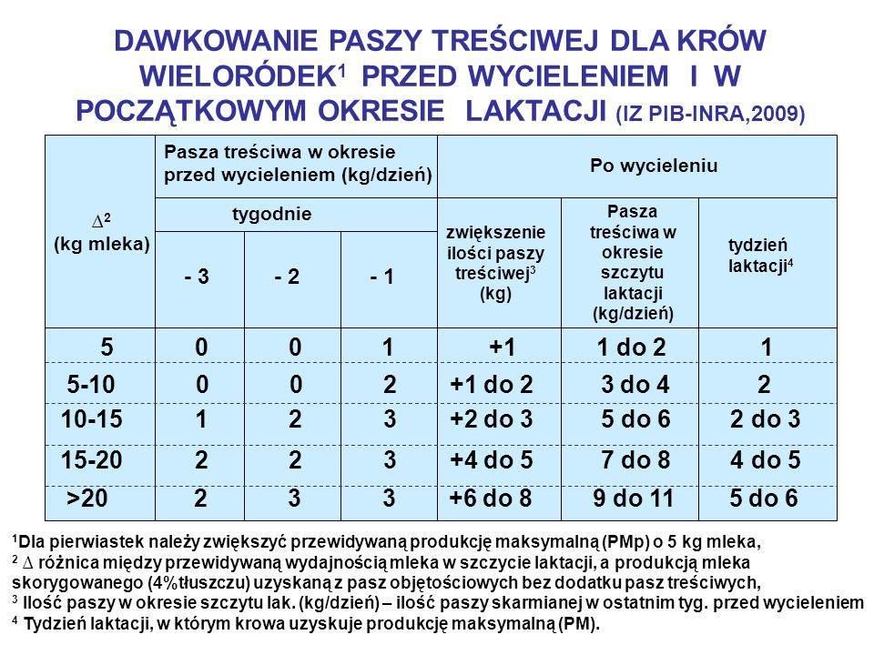 DAWKOWANIE PASZY TREŚCIWEJ DLA KRÓW WIELORÓDEK 1 PRZED WYCIELENIEM I W POCZĄTKOWYM OKRESIE LAKTACJI (IZ PIB-INRA,2009) Pasza treściwa w okresie przed wycieleniem (kg/dzień) Po wycieleniu 2 (kg mleka) tygodnie zwiększenie ilości paszy treściwej 3 (kg) Pasza treściwa w okresie szczytu laktacji (kg/dzień) tydzień laktacji 4 - 3- 2- 1 5 0 0 1 +1 1 do 2 1 5-10 0 0 2 +1 do 2 3 do 4 2 10-15 1 2 3 +2 do 3 5 do 6 2 do 3 15-20 2 2 3 +4 do 5 7 do 8 4 do 5 >20 2 3 3 +6 do 8 9 do 11 5 do 6 1 Dla pierwiastek należy zwiększyć przewidywaną produkcję maksymalną (PMp) o 5 kg mleka, 2 różnica między przewidywaną wydajnością mleka w szczycie laktacji, a produkcją mleka skorygowanego (4%tłuszczu) uzyskaną z pasz objętościowych bez dodatku pasz treściwych, 3 Ilość paszy w okresie szczytu lak.