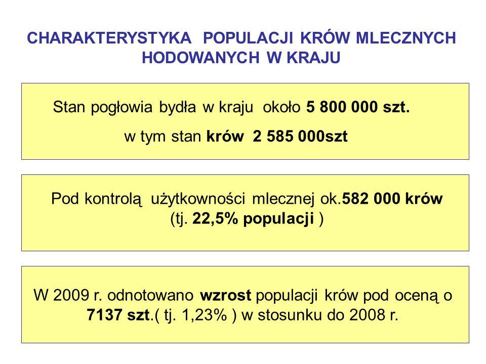 LICZEBNOŚĆ I WYDAJNOŚĆ MLECZNA KRÓW POD OCENĄ W POLSCE I NIEKTÓRYCH KRAJACH ( ICAR,2008 ) Kraje x PolskaSłowacjaCzechyAustriaWęgry Wyszczególnienie Liczebność krów (szt) 582 067 148 000 390 129 385 411 195 022 Ilość krów w oborze( szt) 29,2 206 179 16,1 334 Wydajność mleka (kg/szt.) w 305-dniowej laktacji 6935 6913 7689 6830 7689 22,5 86,0 96,7 72,7 73,6 % krów pod oceną 4,17 4,13 3,88 4,15 3,88Tłuszcz ( % ) 3,33 3,23 3,33 3,40 3,33 Białko ( % ) X Polska wg wyników oceny za 2009 r.,pozostałe kraje wg oceny za 2008 r.