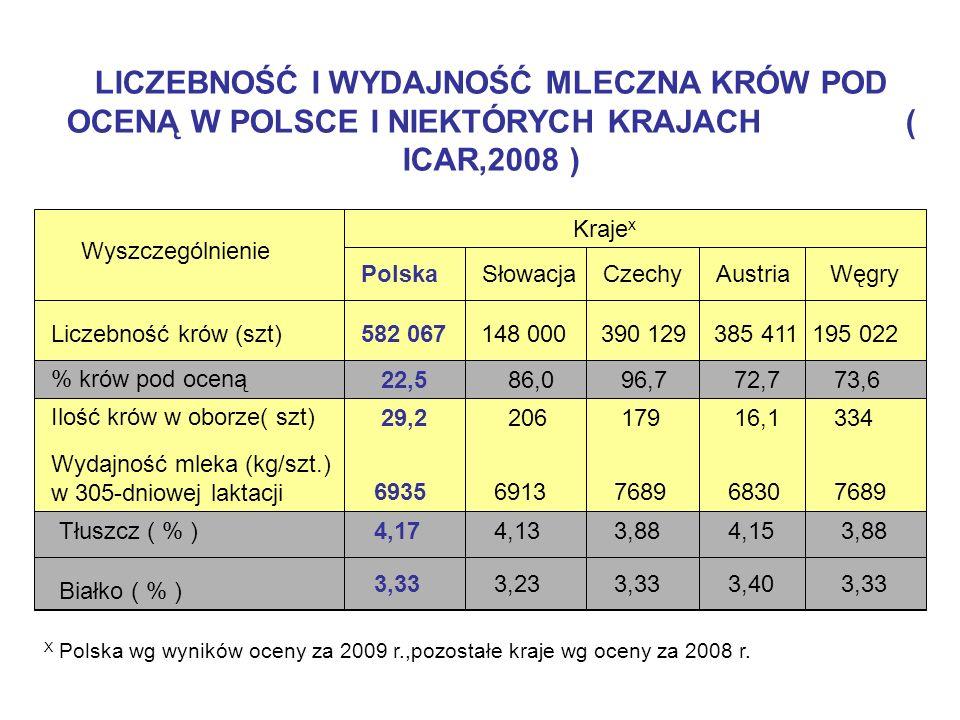 PRODUKCYJNOŚĆ MLECZNA OCENIANYCH KRÓW W NIEKTÓRYCH WOJEWÓDZTWACH Najwyższe wydajności mleka uzyskiwano w stadach zlokalizowanych w zachodniej i północno-zachodniej Polsce, a najniższe w południowo-wschodnich i południowych województwach ( podkarpackie i małopolskie) Przeciętne wydajności ocenianych krów (wg WOWU, 2009) Województwa Ilość 1 Przeciętna wydajność 2 obór (szt.) krów w oborze (szt.) mleko (kg) Tłuszcz (%) białko (%) Lubuskie 83 101,5 8150 3,95 3,34 Wielkopolskie 3359 34,7 7561 4,12 3,36 Zachodniopomorskie 359 47,6 7222 3,96 3,31 Podkarpackie 402 16,1 5348 4,05 3,31 Polska19 299 30,0 6935 4,17 3,33 Świętokrzyskie 388 15,5 6463 4,40 3,32 1 Największa ilość ocenianych krów: wielkopolskie – ok.117 000, mazowieckie – 93 000 i podlaskie – 81 700 szt.