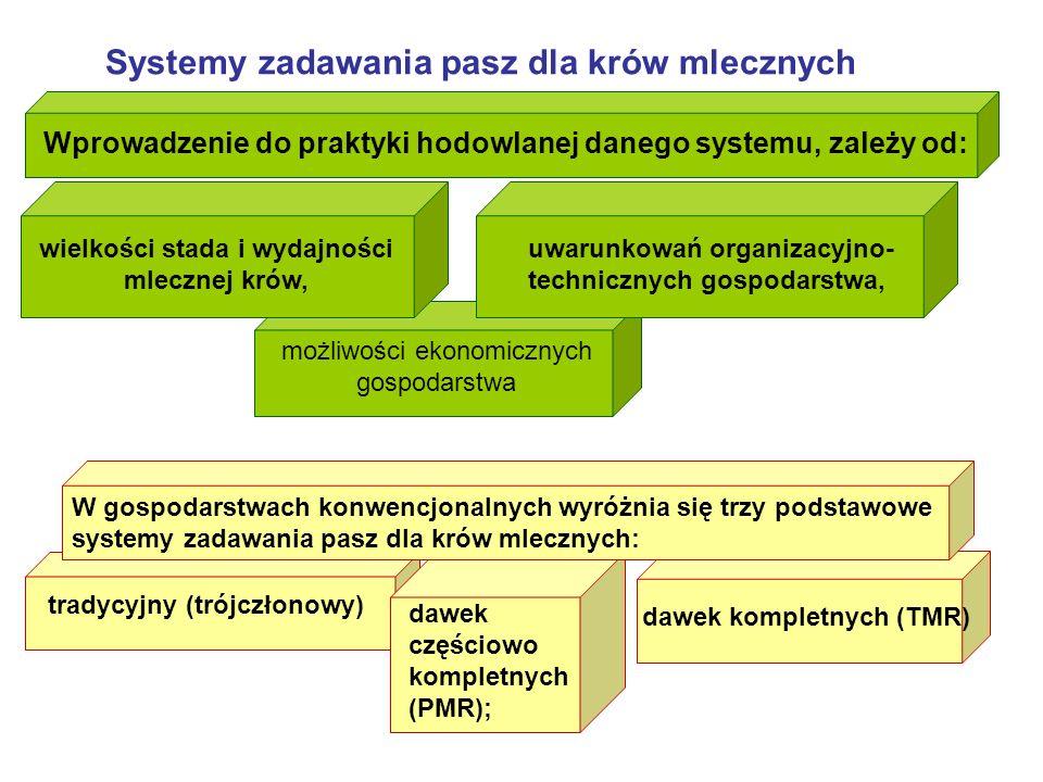 Systemy zadawania pasz dla krów mlecznych Wprowadzenie do praktyki hodowlanej danego systemu, zależy od: wielkości stada i wydajności mlecznej krów, uwarunkowań organizacyjno- technicznych gospodarstwa, możliwości ekonomicznych gospodarstwa W gospodarstwach konwencjonalnych wyróżnia się trzy podstawowe systemy zadawania pasz dla krów mlecznych: tradycyjny (trójczłonowy) dawek kompletnych (TMR) dawek częściowo kompletnych (PMR);