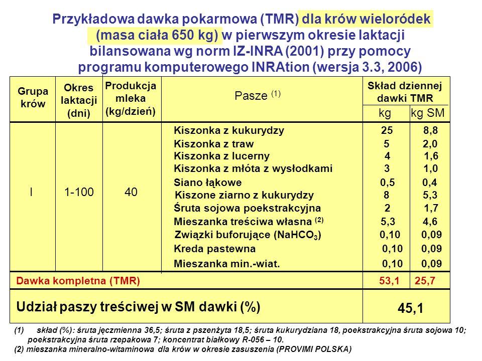 Przykładowa dawka pokarmowa (TMR) dla krów wieloródek (masa ciała 650 kg) w pierwszym okresie laktacji bilansowana wg norm IZ-INRA (2001) przy pomocy