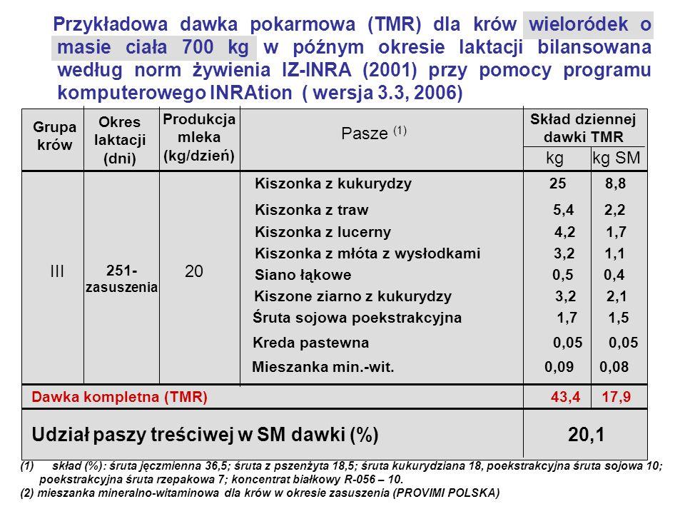 Przykładowa dawka pokarmowa (TMR) dla krów wieloródek o masie ciała 700 kg w późnym okresie laktacji bilansowana według norm żywienia IZ-INRA (2001) p