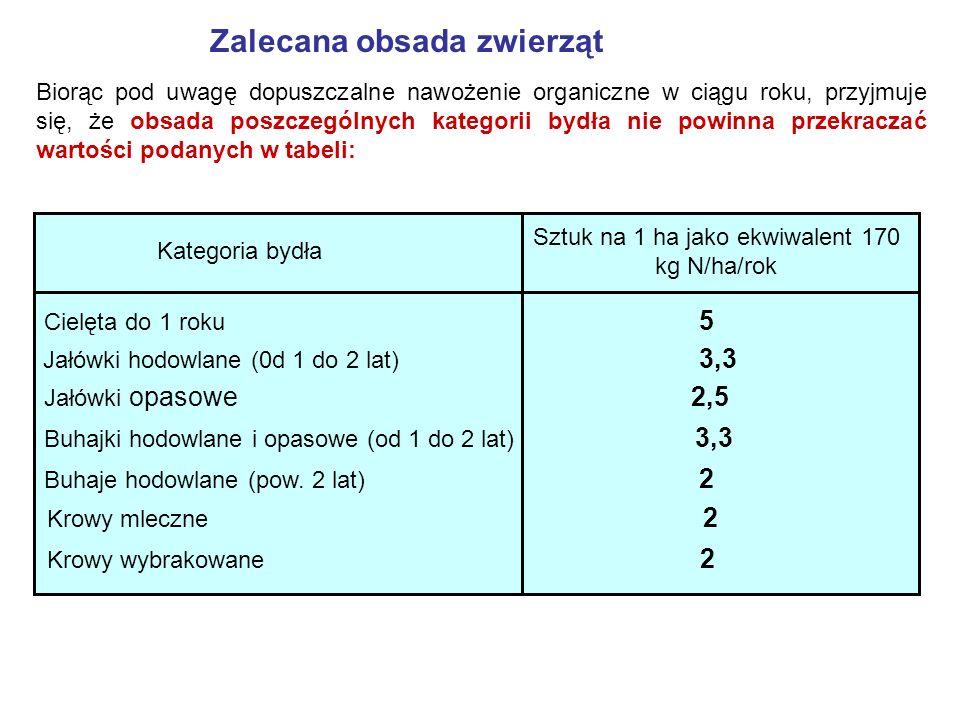 Zalecana obsada zwierząt Biorąc pod uwagę dopuszczalne nawożenie organiczne w ciągu roku, przyjmuje się, że obsada poszczególnych kategorii bydła nie powinna przekraczać wartości podanych w tabeli: Kategoria bydła Sztuk na 1 ha jako ekwiwalent 170 kg N/ha/rok Cielęta do 1 roku 5 Jałówki hodowlane (0d 1 do 2 lat) 3,3 Jałówki opasowe 2,5 Buhajki hodowlane i opasowe (od 1 do 2 lat) 3,3 Buhaje hodowlane (pow.
