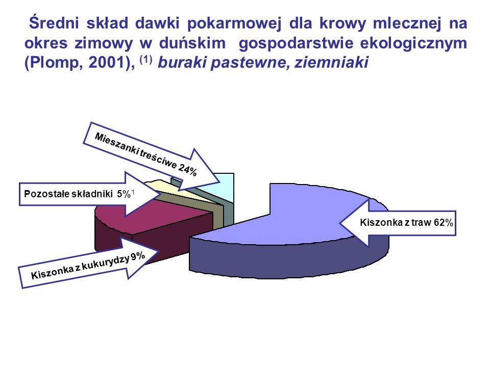 Kiszonka z traw 62% Kiszonka z kukurydzy 9% Pozostałe składniki 5% 1 Mieszanki treściwe 24% Średni skład dawki pokarmowej dla krowy mlecznej na okres zimowy w duńskim gospodarstwie ekologicznym (Plomp, 2001), (1) buraki pastewne, ziemniaki