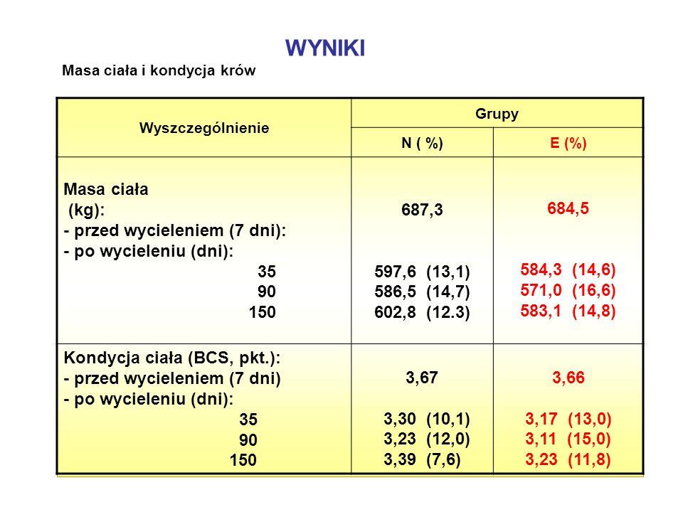 WYNIKI Masa ciała i kondycja krów Wyszczególnienie Grupy N ( %)E (%) Masa ciała (kg): - przed wycieleniem (7 dni): - po wycieleniu (dni): 35 90 150 68