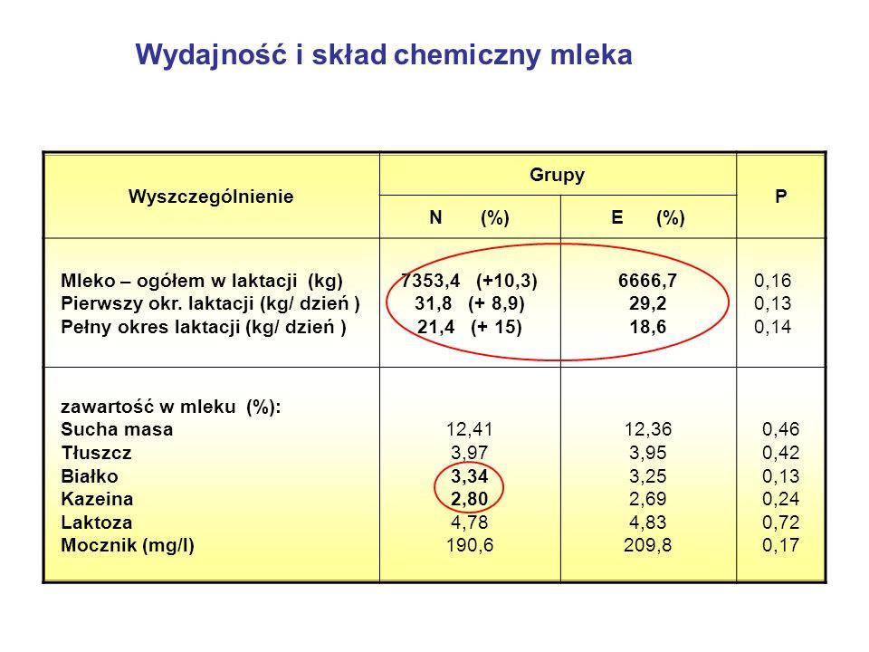 Wydajność i skład chemiczny mleka Wyszczególnienie Grupy P N (%)E (%) Mleko – ogółem w laktacji (kg) Pierwszy okr.