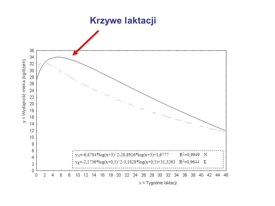 Krzywe laktacji y N =-6,8784*log(x+3)^2-28,8916*log(x+3)+3,6777 R 2 =0,9949 N y E =-2,1736*log(x+0,5)^2-3,1828*log(x+0,5)+31,3263 R 2 =0,9644 E