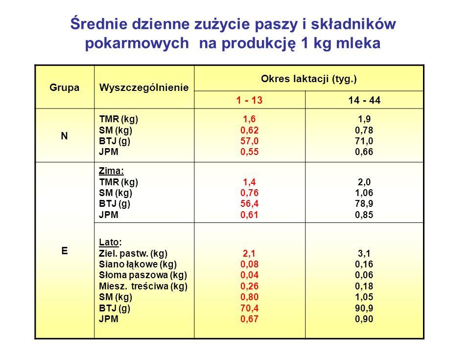 Średnie dzienne zużycie paszy i składników pokarmowych na produkcję 1 kg mleka GrupaWyszczególnienie Okres laktacji (tyg.) 1 - 1314 - 44 N TMR (kg) SM (kg) BTJ (g) JPM 1,6 0,62 57,0 0,55 1,9 0,78 71,0 0,66 E Zima: TMR (kg) SM (kg) BTJ (g) JPM 1,4 0,76 56,4 0,61 2,0 1,06 78,9 0,85 Lato: Ziel.