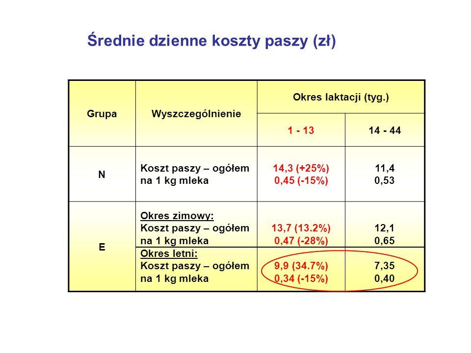 Średnie dzienne koszty paszy (zł) GrupaWyszczególnienie Okres laktacji (tyg.) 1 - 1314 - 44 N Koszt paszy – ogółem na 1 kg mleka 14,3 (+25%) 0,45 (-15%) 11,4 0,53 E Okres zimowy: Koszt paszy – ogółem na 1 kg mleka Okres letni: Koszt paszy – ogółem na 1 kg mleka 13,7 (13.2%) 0,47 (-28%) 9,9 (34.7%) 0,34 (-15%) 12,1 0,65 7,35 0,40