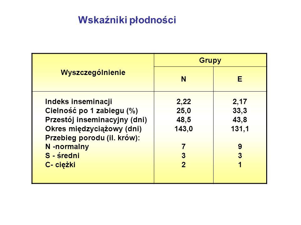Wskaźniki płodności Wyszczególnienie Grupy NE Indeks inseminacji Cielność po 1 zabiegu (%) Przestój inseminacyjny (dni) Okres międzyciążowy (dni) Przebieg porodu (il.