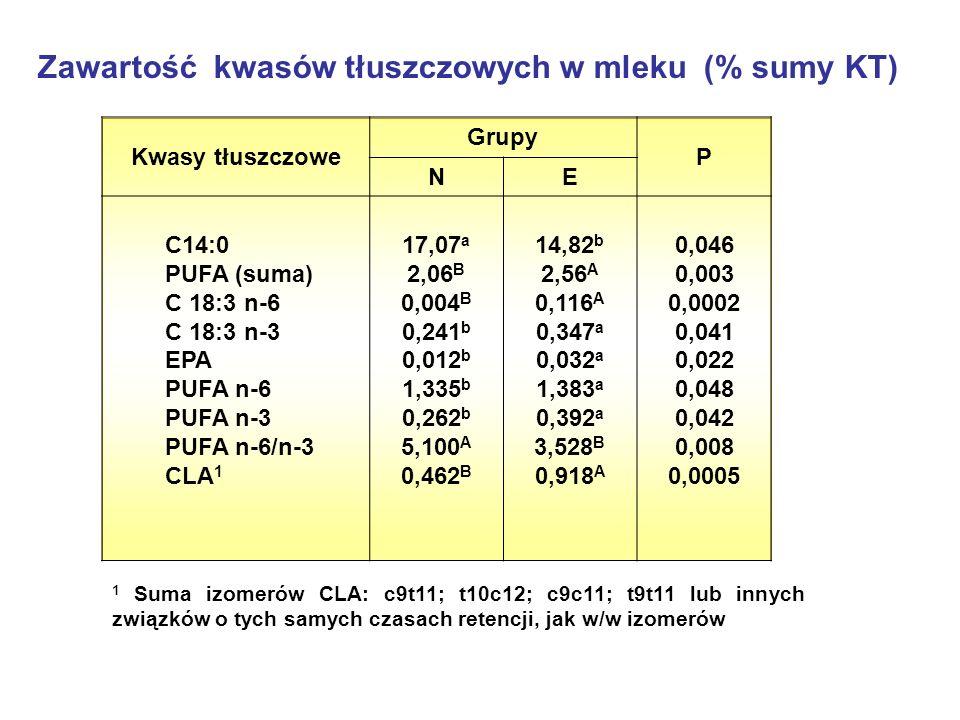 Zawartość kwasów tłuszczowych w mleku (% sumy KT) 1 Suma izomerów CLA: c9t11; t10c12; c9c11; t9t11 lub innych związków o tych samych czasach retencji, jak w/w izomerów Kwasy tłuszczowe Grupy P NE C14:0 PUFA (suma) C 18:3 n-6 C 18:3 n-3 EPA PUFA n-6 PUFA n-3 PUFA n-6/n-3 CLA 1 17,07 a 2,06 B 0,004 B 0,241 b 0,012 b 1,335 b 0,262 b 5,100 A 0,462 B 14,82 b 2,56 A 0,116 A 0,347 a 0,032 a 1,383 a 0,392 a 3,528 B 0,918 A 0,046 0,003 0,0002 0,041 0,022 0,048 0,042 0,008 0,0005