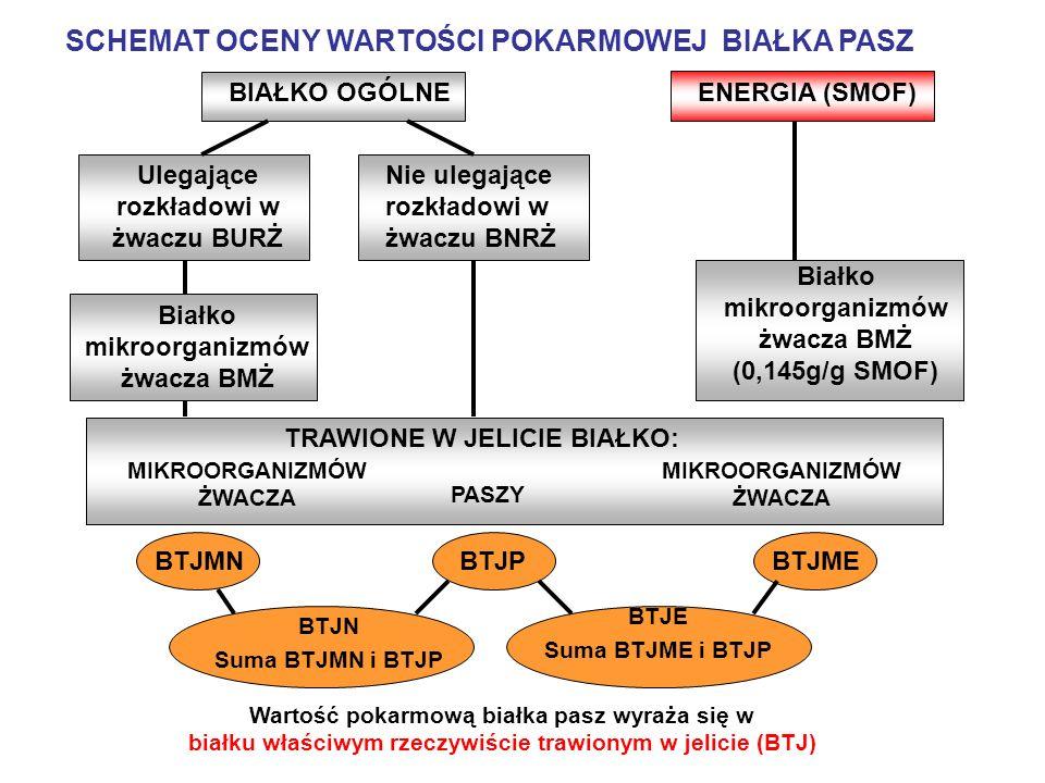 Przykładowa dawka pokarmowa (TMR) dla krów wieloródek (masa ciała 650 kg) w pierwszym okresie laktacji bilansowana wg norm IZ-INRA (2001) przy pomocy programu komputerowego INRAtion (wersja 3.3, 2006) Grupa krów Okres laktacji (dni) Produkcja mleka (kg/dzień) Pasze (1) Skład dziennej dawki TMR kgkg SM Kiszonka z kukurydzy 25 8,8 Kiszonka z traw 5 2,0 Kiszonka z lucerny 4 1,6 Kiszonka z młóta z wysłodkami 3 1,0 Siano łąkowe 0,5 0,4 Kiszone ziarno z kukurydzy 8 5,3 Śruta sojowa poekstrakcyjna 2 1,7 Mieszanka treściwa własna (2) 5,3 4,6 Związki buforujące (NaHCO 3 ) 0,10 0,09 Kreda pastewna 0,10 0,09 Mieszanka min.-wiat.
