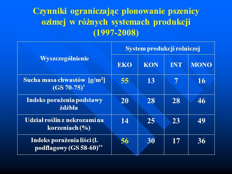 Czynniki ograniczając plonowanie pszenicy ozimej w różnych systemach produkcji (1997-2008) Wyszczególnienie System produkcji rolniczej EKOKONINTMONO S