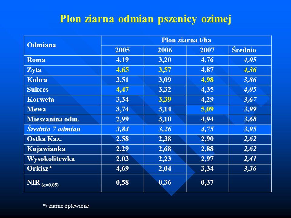 Plon ziarna odmian pszenicy ozimej Odmiana Plon ziarna t/ha 200520062007 Średnio Roma4,193,204,76 4,05 Zyta4,653,574,87 4,36 Kobra3,513,094,98 3,86 Su