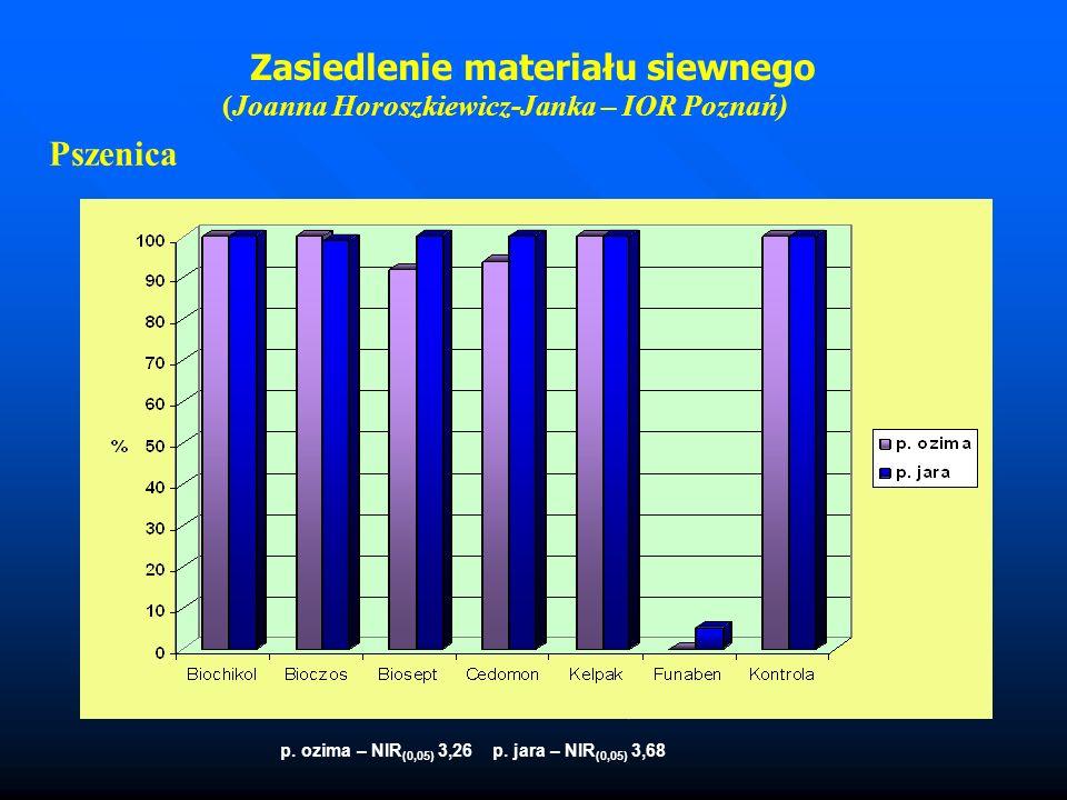 Pszenica p. ozima – NIR (0,05) 3,26 p. jara – NIR (0,05) 3,68 Zasiedlenie materiału siewnego (Joanna Horoszkiewicz-Janka – IOR Poznań)