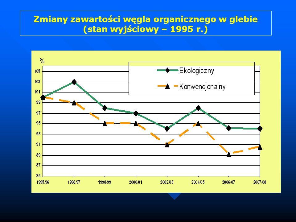 Zmiany zawartości węgla organicznego w glebie (stan wyjściowy – 1995 r.)
