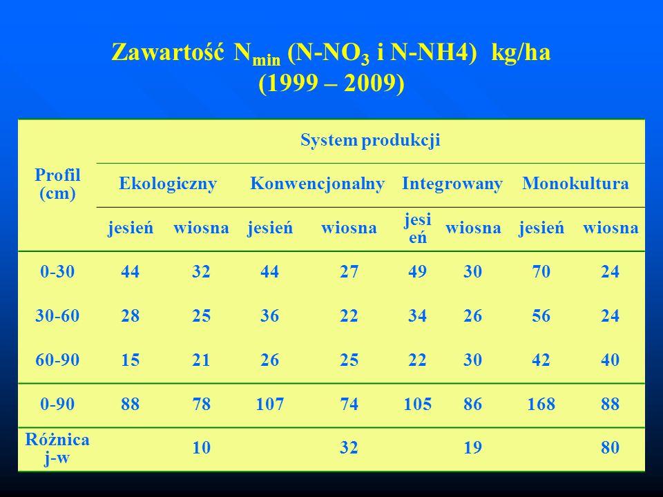 Zawartość N min (N-NO 3 i N-NH4) kg/ha (1999 – 2009) Profil (cm) System produkcji EkologicznyKonwencjonalnyIntegrowanyMonokultura jesieńwiosnajesieńwi