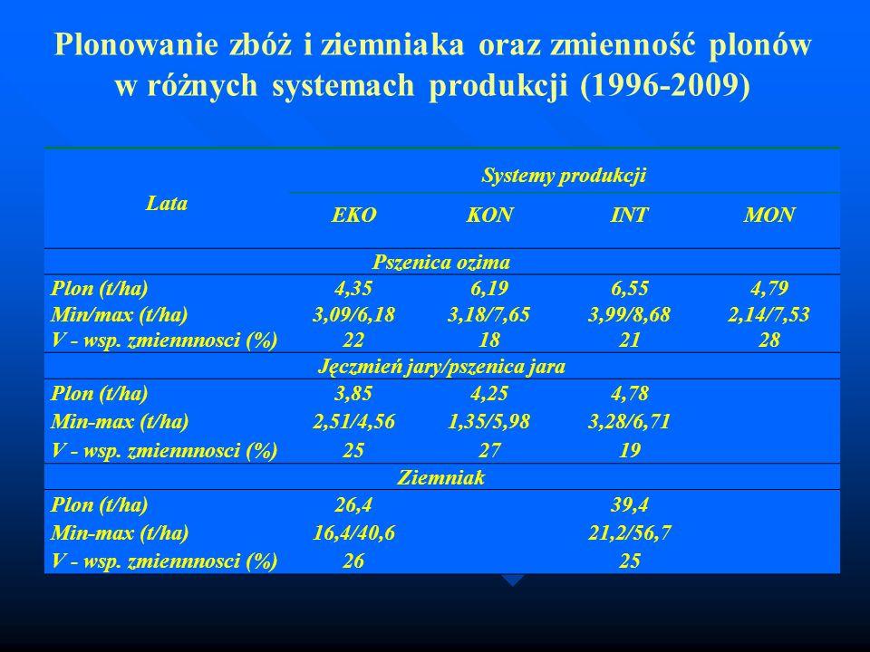 Plonowanie zbóż i ziemniaka oraz zmienność plonów w różnych systemach produkcji (1996-2009) Lata Systemy produkcji EKOKONINTMON Pszenica ozima Plon (t