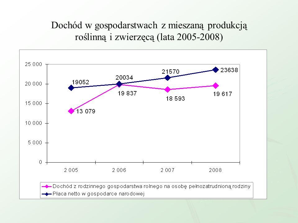 Dochód w gospodarstwach z mieszaną produkcją roślinną i zwierzęcą (lata 2005-2008)