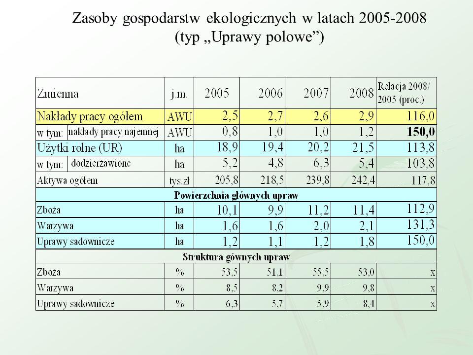 Zasoby gospodarstw ekologicznych w latach 2005-2008 (typ Uprawy polowe)