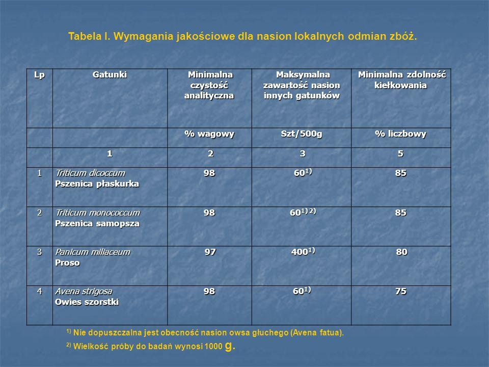 LpGatunki Minimalna czystość analityczna Minimalna czystość analityczna Maksymalna zawartość nasion innych gatunków Maksymalna zawartość nasion innych