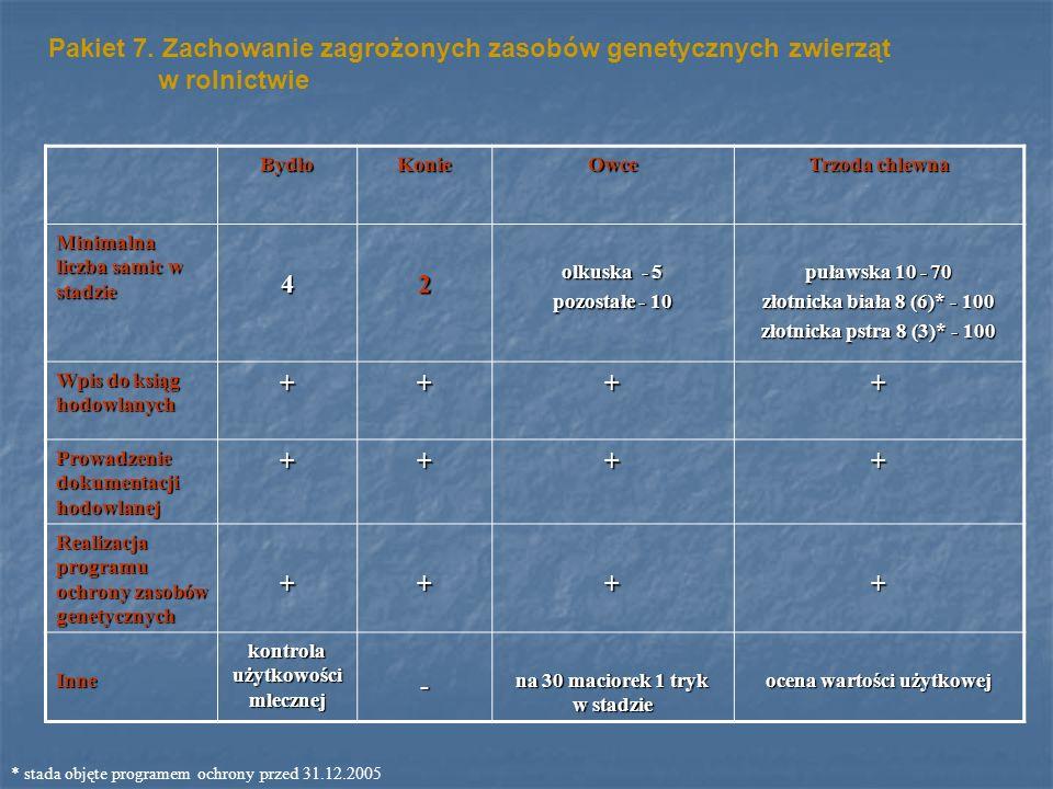 Pakiet 7. Zachowanie zagrożonych zasobów genetycznych zwierząt w rolnictwie BydłoKonieOwce Trzoda chlewna Minimalna liczba samic w stadzie 42 olkuska