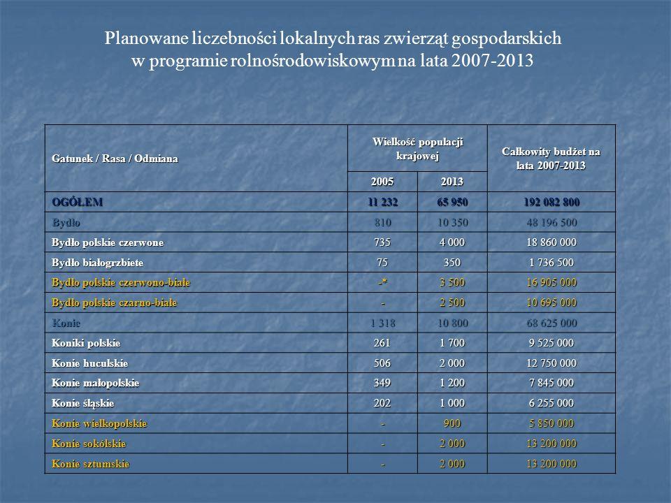 Planowane liczebności lokalnych ras zwierząt gospodarskich w programie rolnośrodowiskowym na lata 2007-2013 Gatunek / Rasa / Odmiana Wielkość populacj