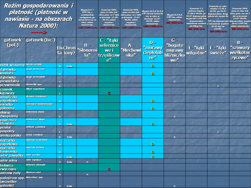 Reżim gospodarowania i płatność (platność w nawiasie - na obszarach Natura 2000): -----> Wypas 0,5-1 DJP/ha, z możliwością zastąpienia go koszeniem ra