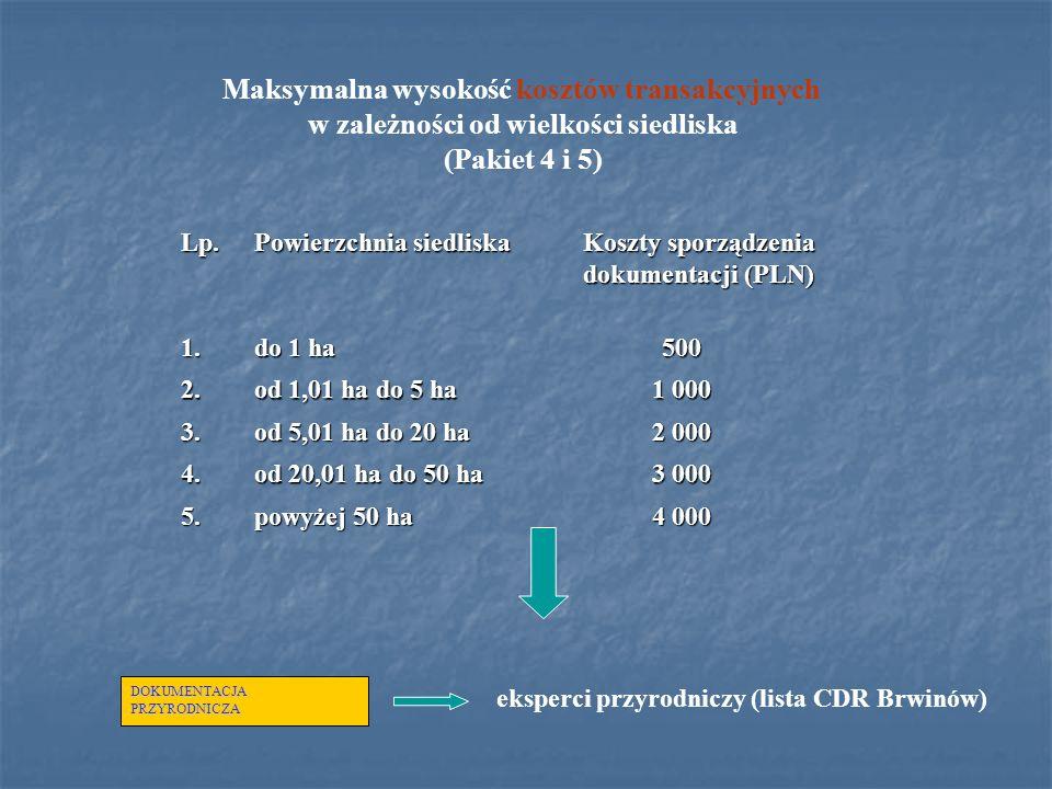 Maksymalna wysokość kosztów transakcyjnych w zależności od wielkości siedliska (Pakiet 4 i 5) Lp. Powierzchnia siedliska Koszty sporządzenia Koszty sp