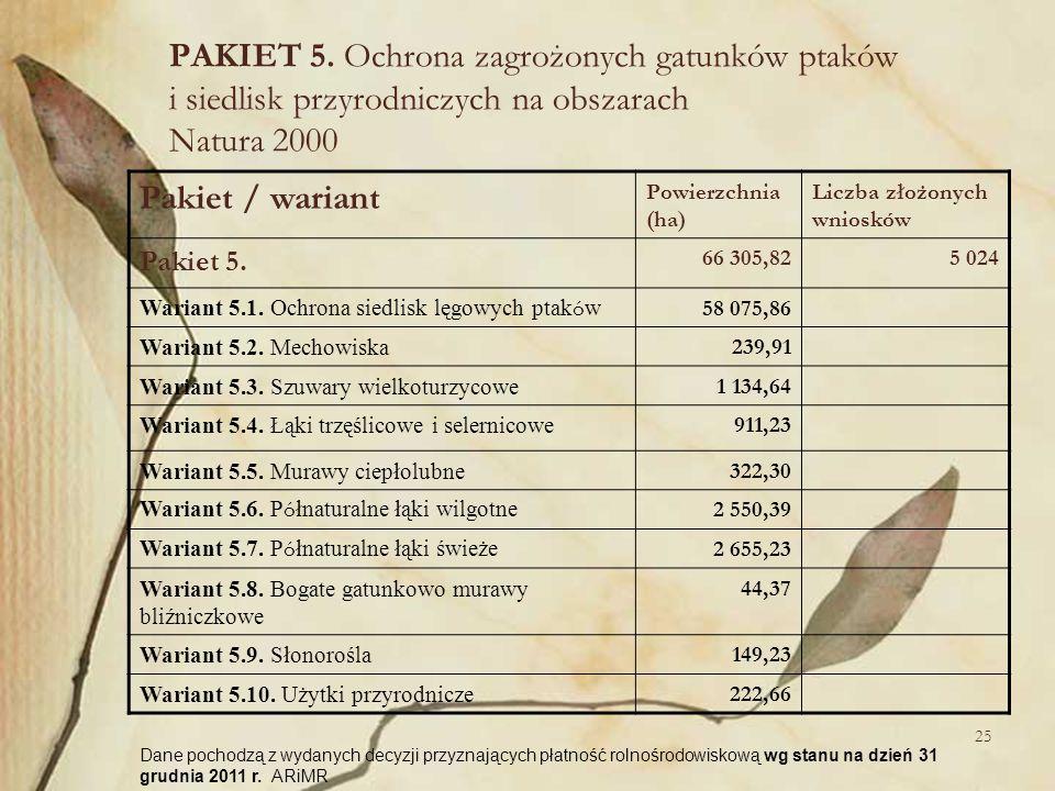 25 PAKIET 5. Ochrona zagrożonych gatunków ptaków i siedlisk przyrodniczych na obszarach Natura 2000 Pakiet / wariant Powierzchnia (ha) Liczba złożonyc