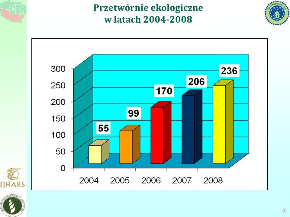 -4--4- Przetwórnie ekologiczne w latach 2004-2008