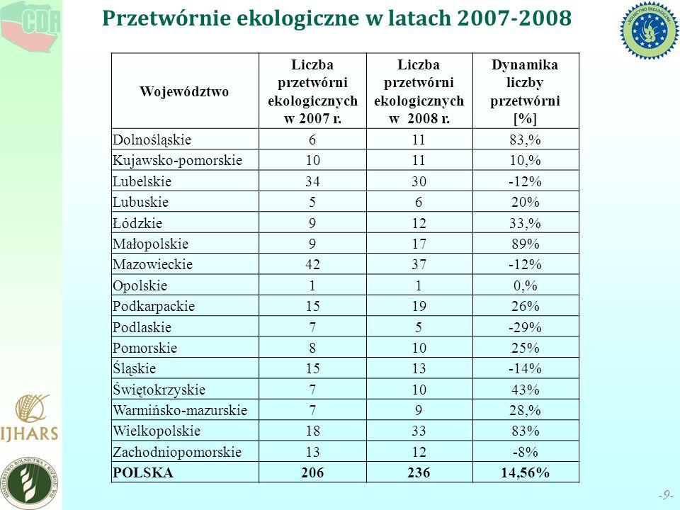 -9--9- Przetwórnie ekologiczne w latach 2007-2008 Województwo Liczba przetwórni ekologicznych w 2007 r. Liczba przetwórni ekologicznych w 2008 r. Dyna
