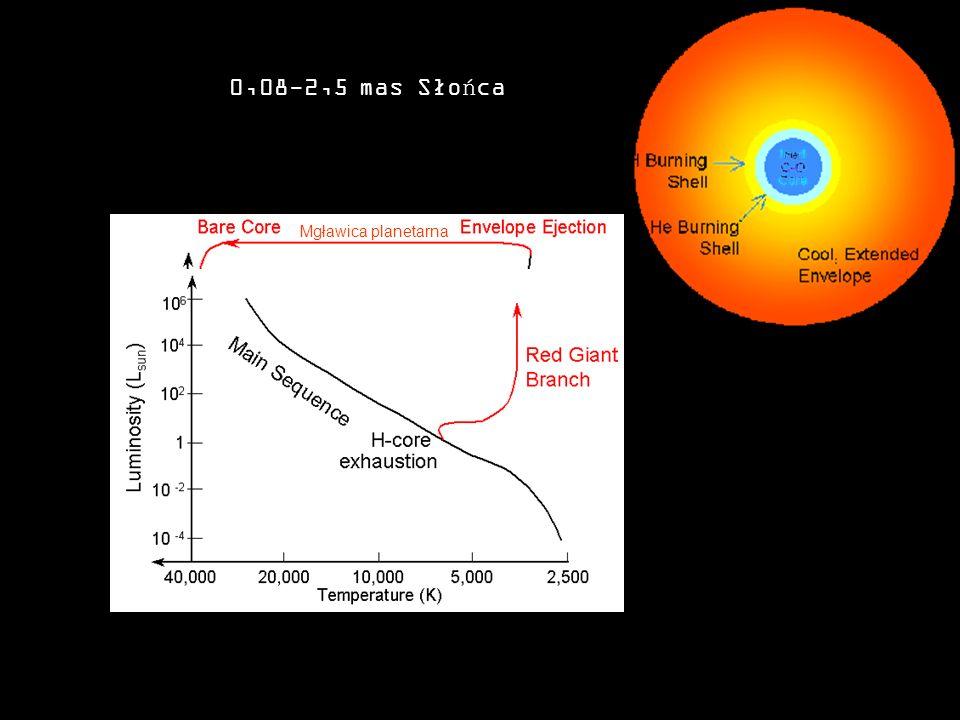 0,08-2,5 mas Słońca Mgławica planetarna