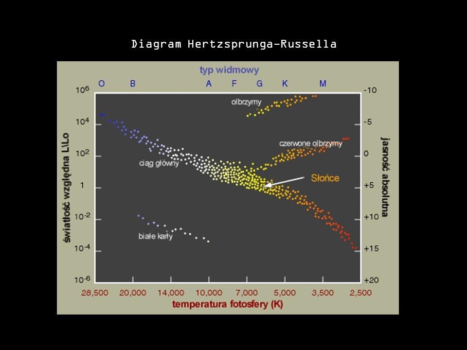 Diagram Hertzsprunga-Russella