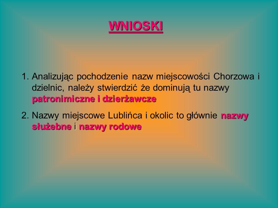 WNIOSKI patronimiczne i dzierżawcze 1.Analizując pochodzenie nazw miejscowości Chorzowa i dzielnic, należy stwierdzić że dominują tu nazwy patronimicz