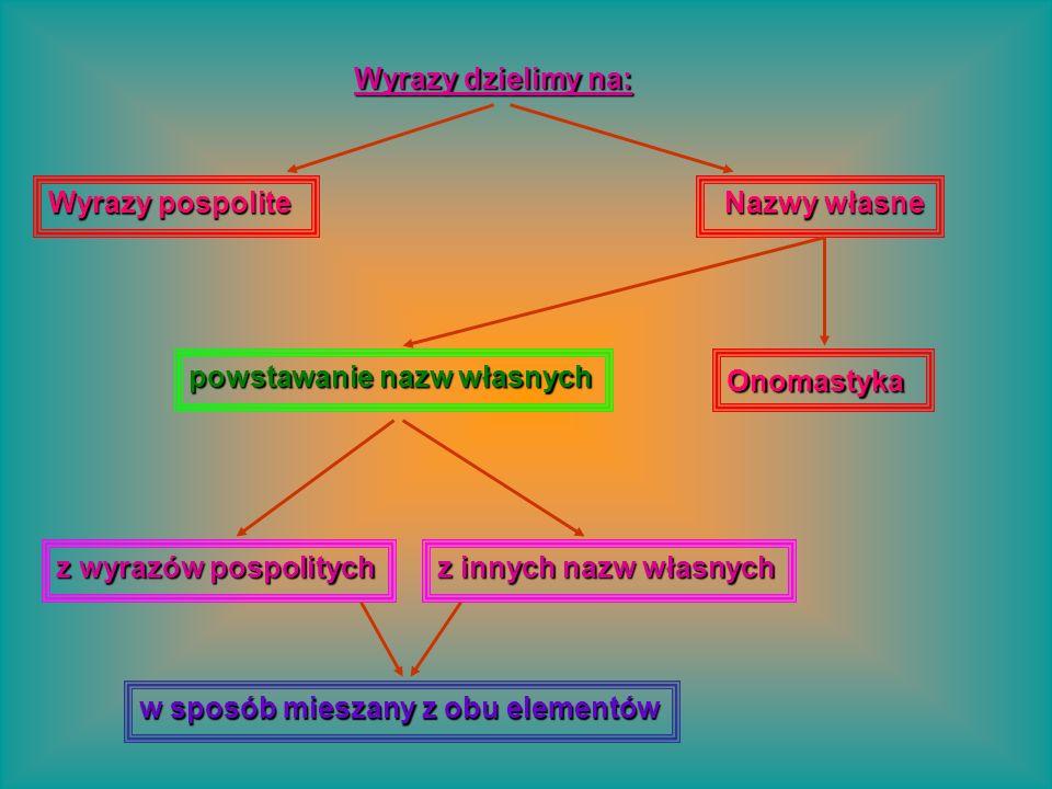 Nazwy własne Nazwy własne Onomastyka Wyrazy dzielimy na: Wyrazy pospolite powstawanie nazw własnych z wyrazów pospolitych z innych nazw własnych w spo