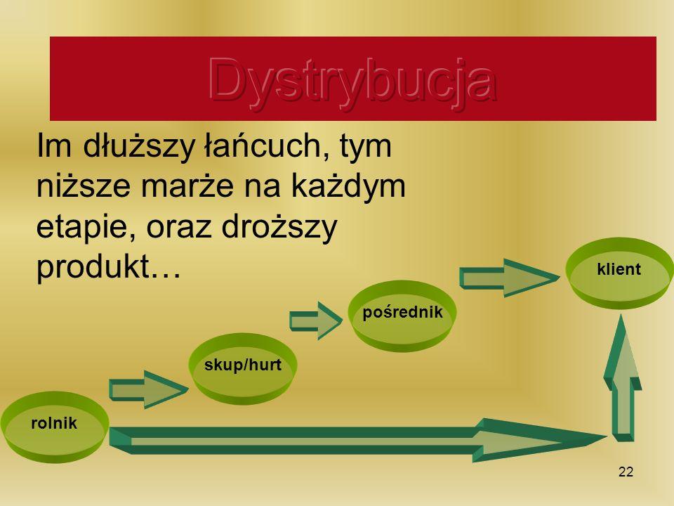 Kanały dystrybucji rolnik klient pośrednik skup/hurt Im dłuższy łańcuch, tym niższe marże na każdym etapie, oraz droższy produkt… 22
