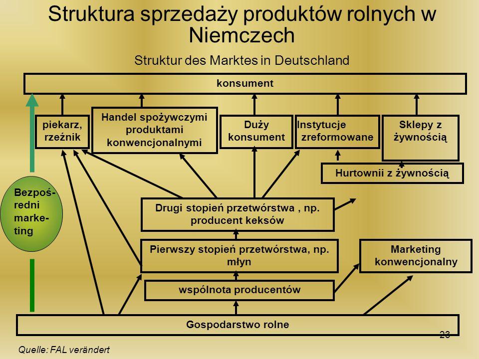 Struktura sprzedaży produktów rolnych w Niemczech Struktur des Marktes in Deutschland Marketing konwencjonalny wspólnota producentów Pierwszy stopień
