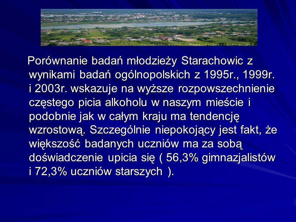 Porównanie badań młodzieży Starachowic z wynikami badań ogólnopolskich z 1995r., 1999r. i 2003r. wskazuje na wyższe rozpowszechnienie częstego picia a