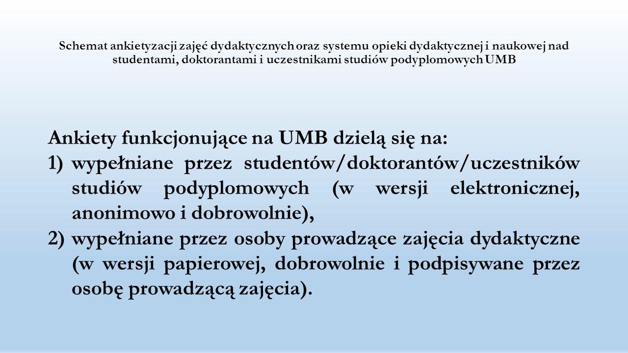 Schemat Systemu Zapewnienia i Doskonalenia Jakości Kształcenia UMB Biuro ds.