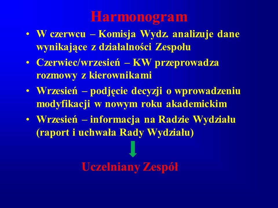 Harmonogram W czerwcu – Komisja Wydz. analizuje dane wynikające z działalności Zespołu Czerwiec/wrzesień – KW przeprowadza rozmowy z kierownikami Wrze