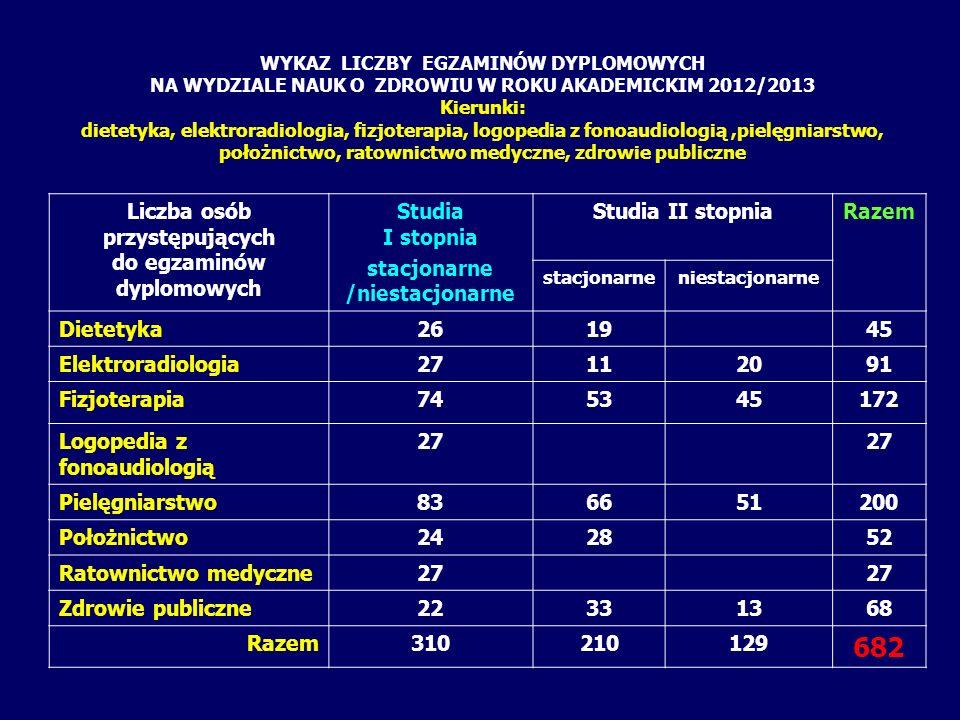 WYKAZ LICZBY EGZAMINÓW DYPLOMOWYCH NA WYDZIALE NAUK O ZDROWIU W ROKU AKADEMICKIM 2012/2013 Kierunki: dietetyka, elektroradiologia, fizjoterapia, logop