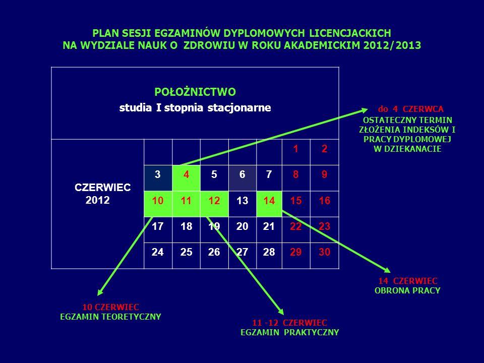 PLAN SESJI EGZAMINÓW DYPLOMOWYCH LICENCJACKICH NA WYDZIALE NAUK O ZDROWIU W ROKU AKADEMICKIM 2012/2013 do 4 CZERWCA OSTATECZNY TERMIN ZŁOŻENIA INDEKSÓW I PRACY DYPLOMOWEJ W DZIEKANACIE 10 CZERWIEC EGZAMIN TEORETYCZNY 11 -12 CZERWIEC EGZAMIN PRAKTYCZNY 14 CZERWIEC OBRONA PRACY POŁOŻNICTWO studia I stopnia stacjonarne CZERWIEC 2012 12 3456789 10111213141516 17181920212223 24252627282930
